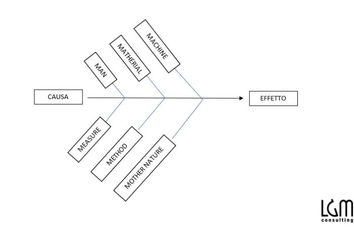qualità processo - LGM consulting Lunano